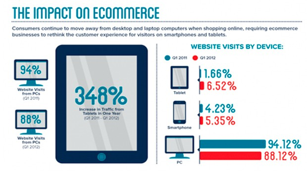 The Impact On eCommerce