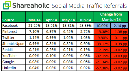 Social Media Traffic Referrals Q2 July 2014 chart Facebook, camino del monopolio del tráfico social