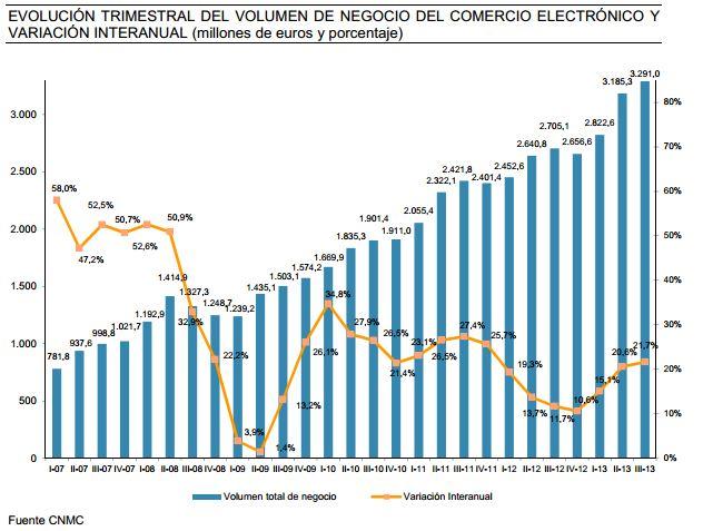 ecommerce español cnmv
