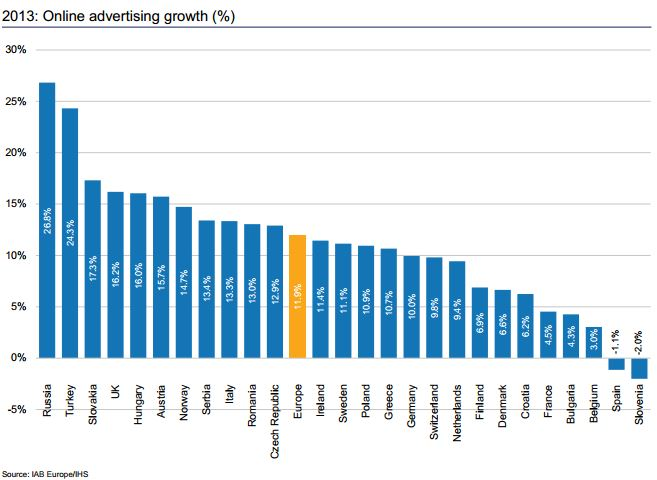 online ad growth