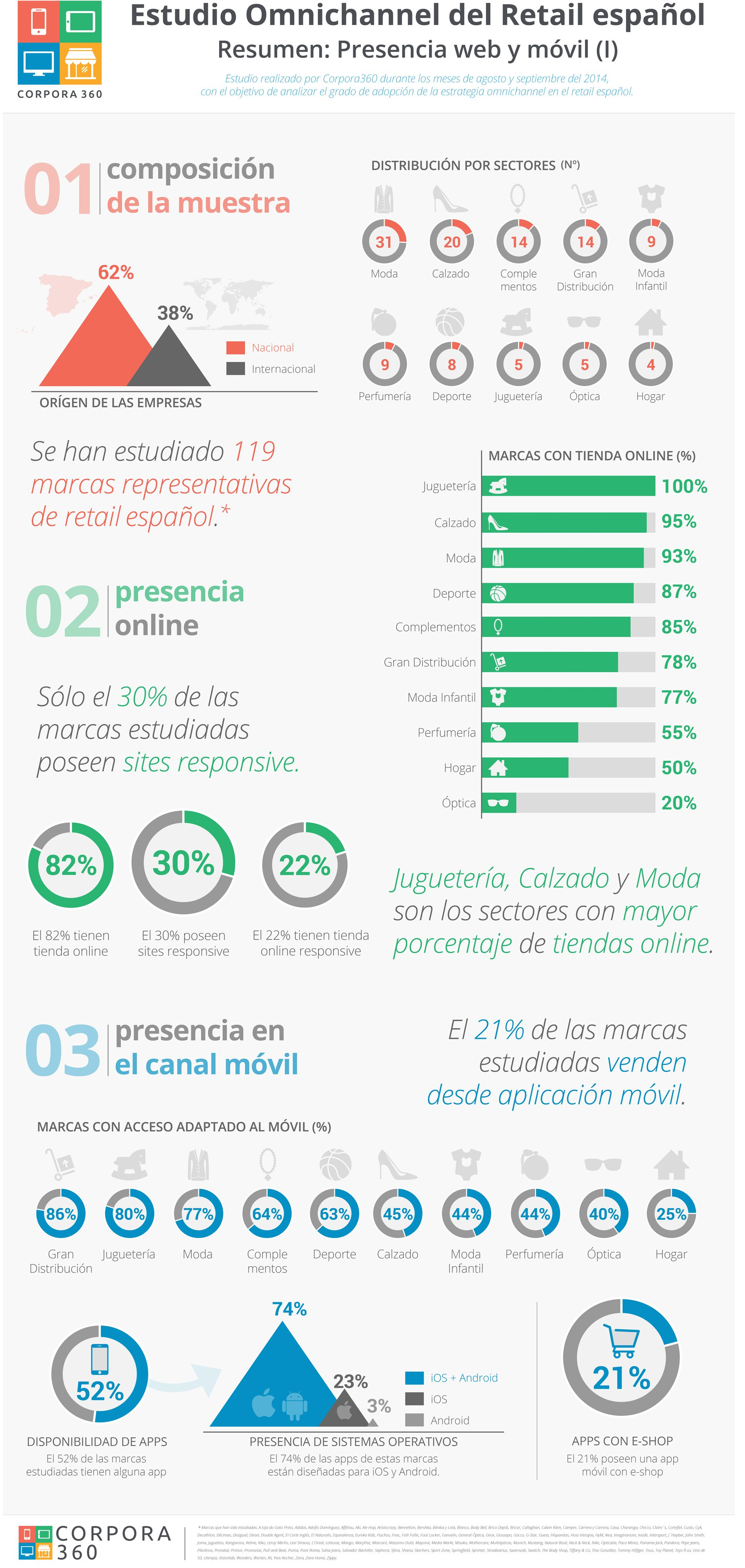 Infografía_Corpora_V11-2