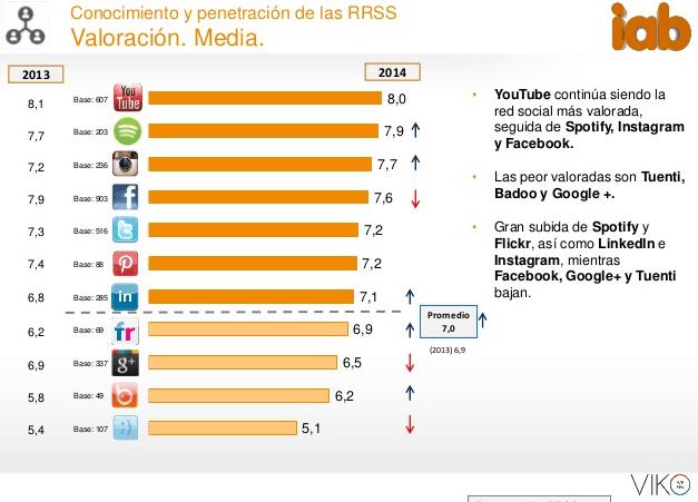 valoración iab redes sociales Facebook, YouTube y Twitter: el podium del socialmedia español según IAB Spain y Elogia