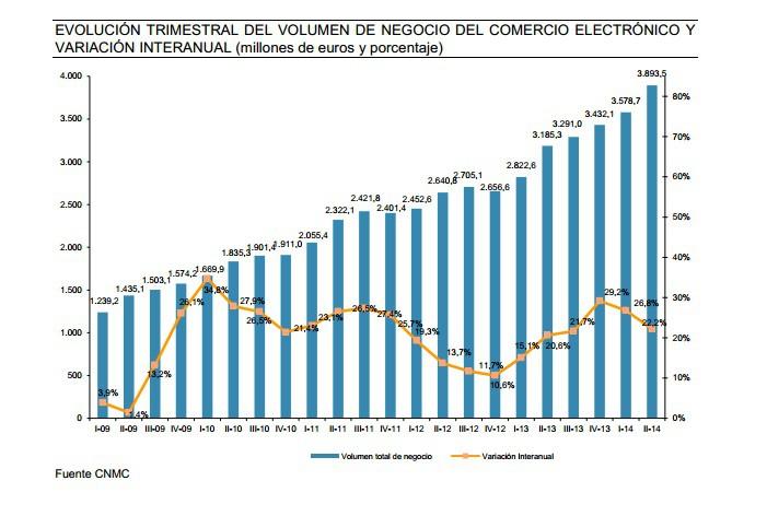 cnmc ecommerce español 2ºQ 2014