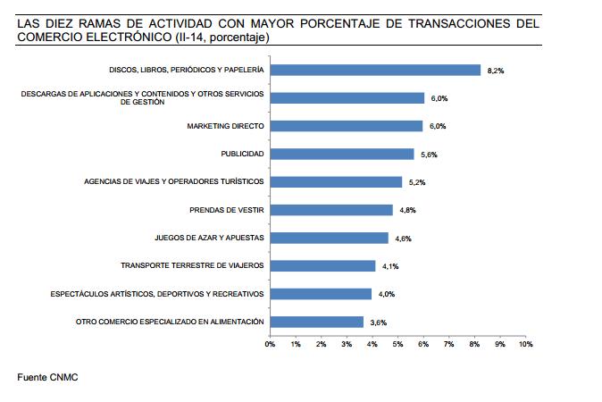 transacciones ecommerce español sectores
