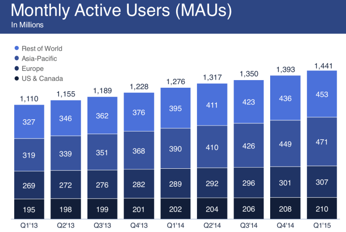 facebook usuarios mundo
