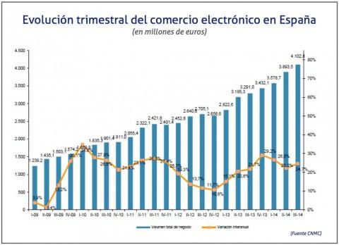 evolucion-trimestral-de-las-ventas-del-comercio-electronico-tercer-trimestre-2014-e1431991393830
