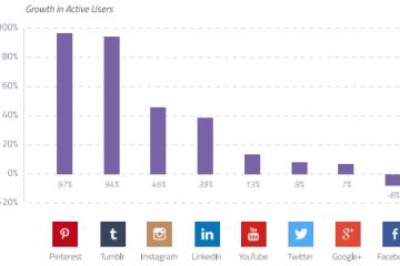 red social que más crece