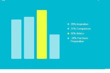 consumer barometer españa