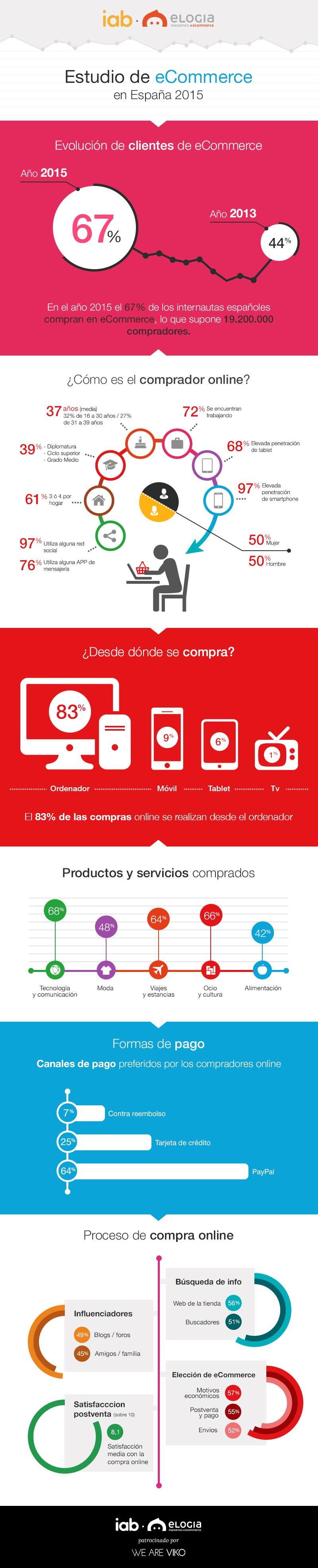 infografia-iab-elogia-2015