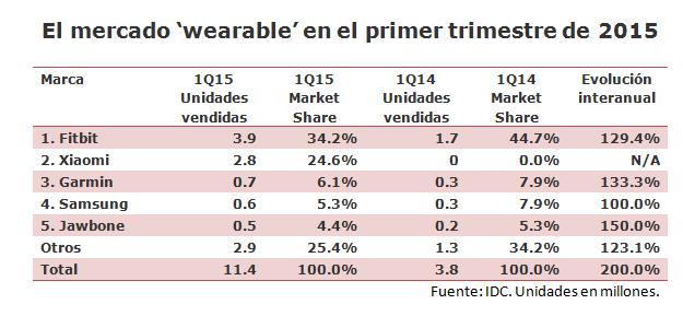 El mercado 'wearable' crece 200% en el primer tercio del año 2015.
