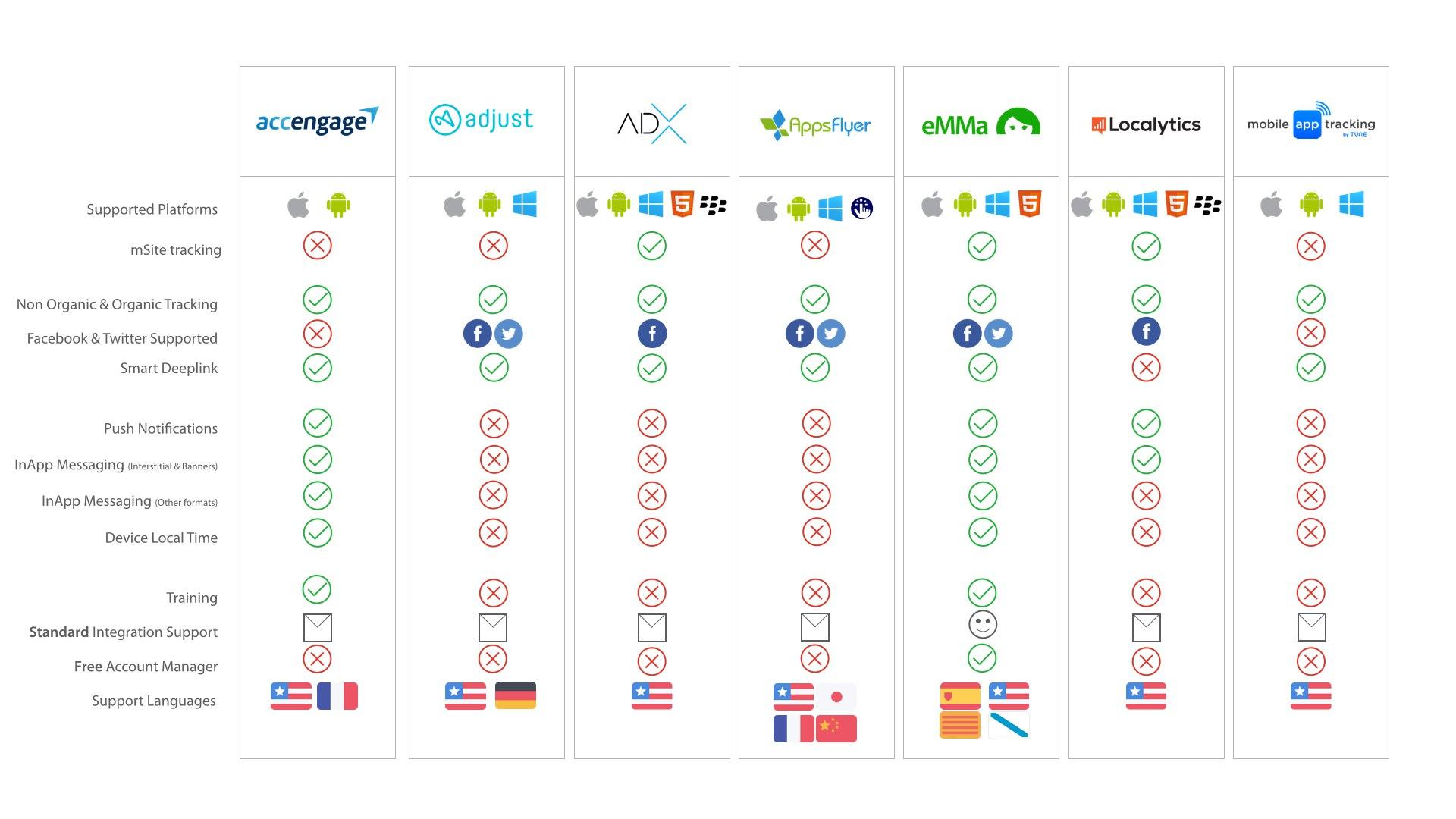 Infografía sobre herramientas de mobile tracking versión 7/08/15
