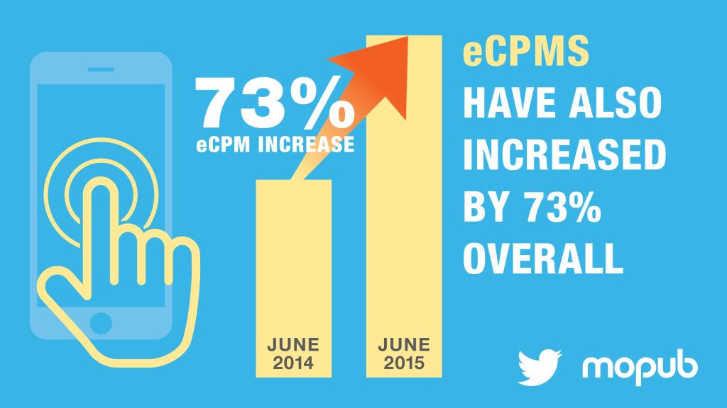 Gráfico por MoPub que muestra el incremento en eCPMs en un 73% del 2014 al 2015, gracias a la publicidad nativa