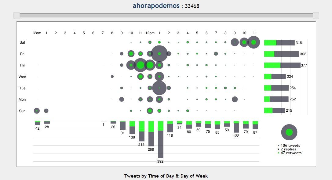 grafico actividad @ahorapodemos
