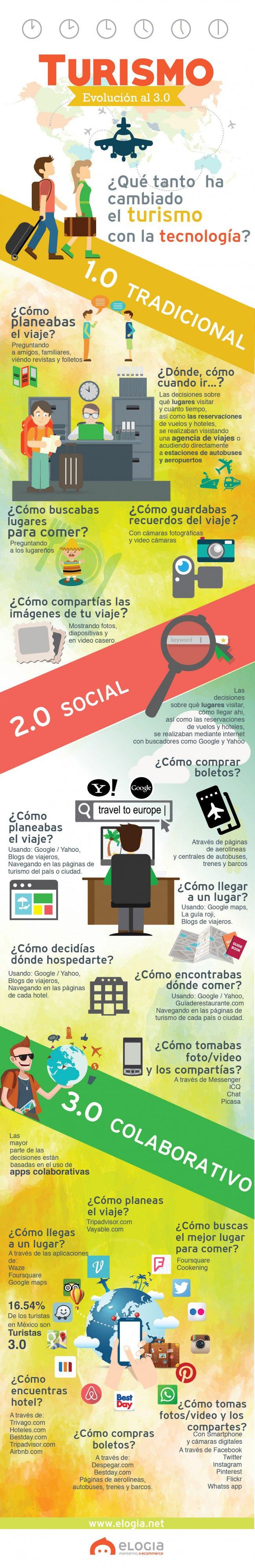 Infografía de Turista 3.0 Turismo online