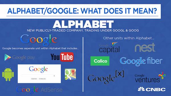 Así es como quedan divididos Google y Alphabet. Fuente: CNBC