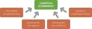 Resolver problema de transporte en eCommerce