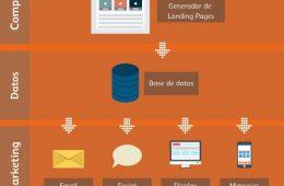 Antevenio lanza MDirector, tecnología española para un Cross-Channel Marketing real