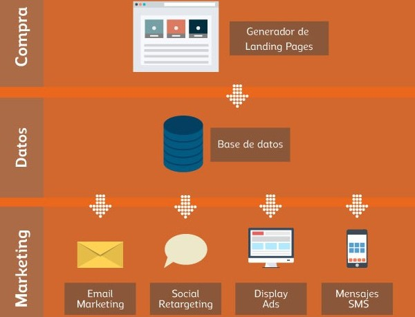 Antevenio lanza MDirector, tecnología española para un Cross-Channel Marketing real