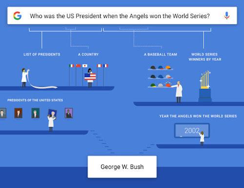 """Ejemplo de las mejoras de Google Voice Now en la app de Google.   El ejemplo dicta el cómo se genera una respuesta mezclando diversos datos, a la pregunta """"¿Quién era el Presidente de EEUU cuando los 'Ángeles' ganaron la Serie Mundial?"""" (Respuesta: George W. Bush)."""
