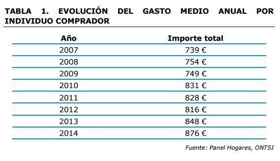 compras por Internet en España