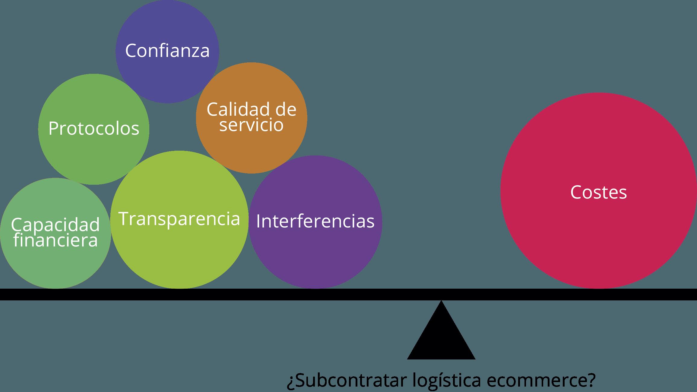 logística tienda online