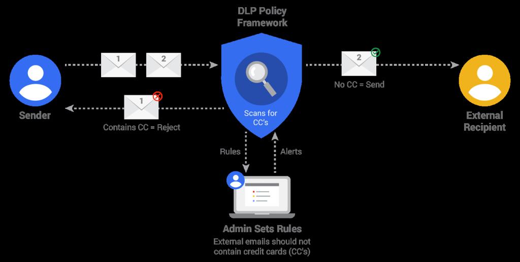 Gráfico desde Google ejemplificando el proceso de seguridad de Google Apps Unlimited con los datos sensibles