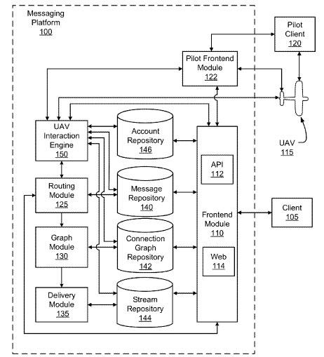 El flujo de trabajo, patentado, que define la funcionalidad de los drones Twitter