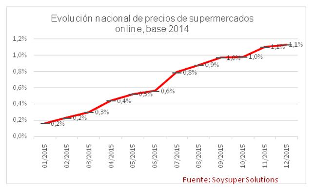 En parte, los hallazgos más importantes de este estudio nos dicen que el aumento anual de precios de supermercados online en España en 2015 fue de +0,2%, subiendo gradualmente (mes a mes) a lo largo del año hasta llegar al +1,1% en diciembre.