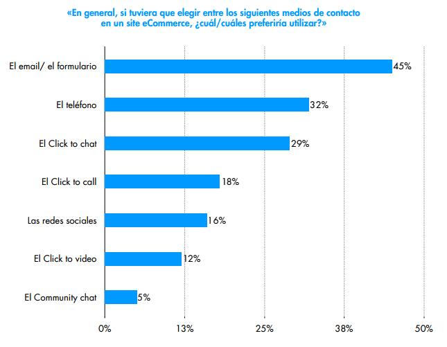 Comportamiento de compra online - Asistenica online - Medios preferidos