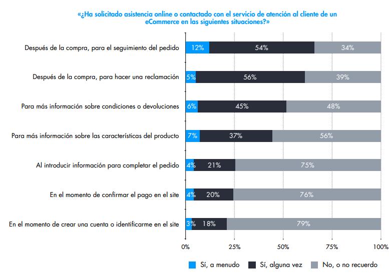 Comportamiento de compra online - Asistenica online