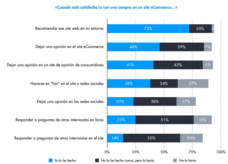 Comportamiento de compra online - Recomendación