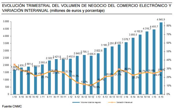 el e-Commerce en España