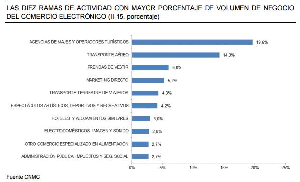 el e-Commerce en España 2