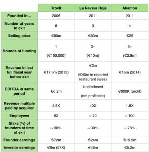 spanish_startup_exits_compared