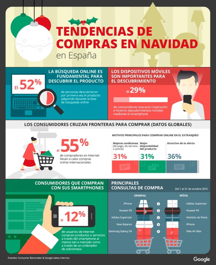 Infografía que muestra los comportamientos en nuestro país en torno a las compras de Navidad por Internet. Fuente: Google