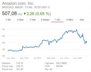 Cotización de Amazon