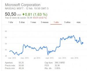 Cotización de Microsoft