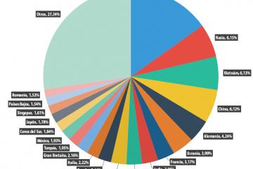 paises mayor spam en españa