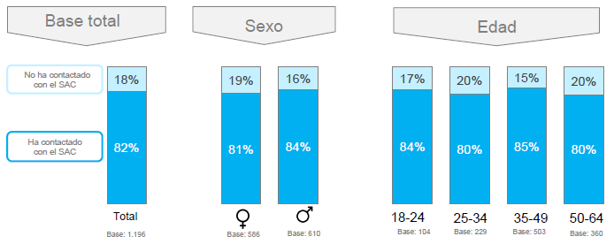 Ponderación socio-demográfica de consumidores en torno al uso del servicio de atención al cliente en España.