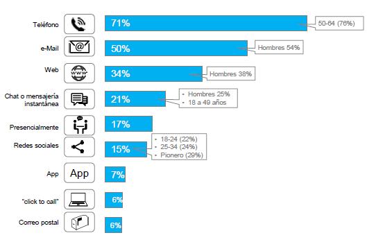 Ponderación de medios utilizados en el servicio de atención al cliente en España.