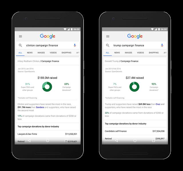 En esta nueva función en las búsquedas en Google podrás ver el porcentaje, gasto y distribución de fondos tanto de los republicanos y demócratas, así como ver qué industrias están respaldando en mayor o menor medida a cada candidato.