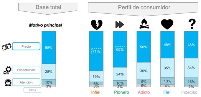 consumidor en España