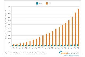 velocidad media de conexión a Internet