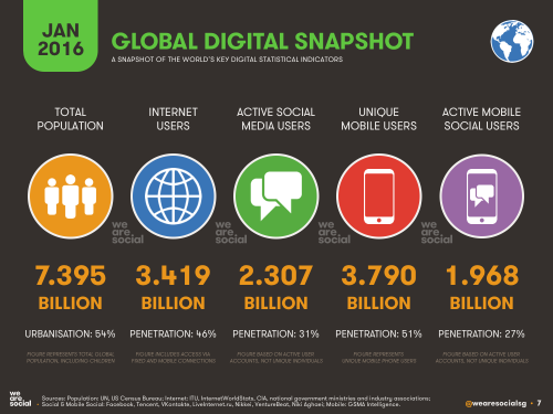 Global-digital-users 2016