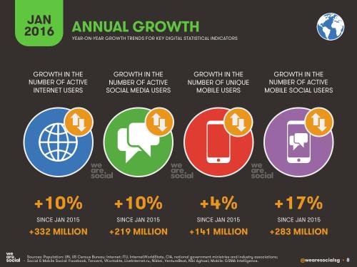 crecimiento anual usuarios conectados a Internet
