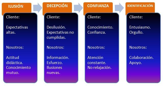 Fases de la fidelización en eCommerce