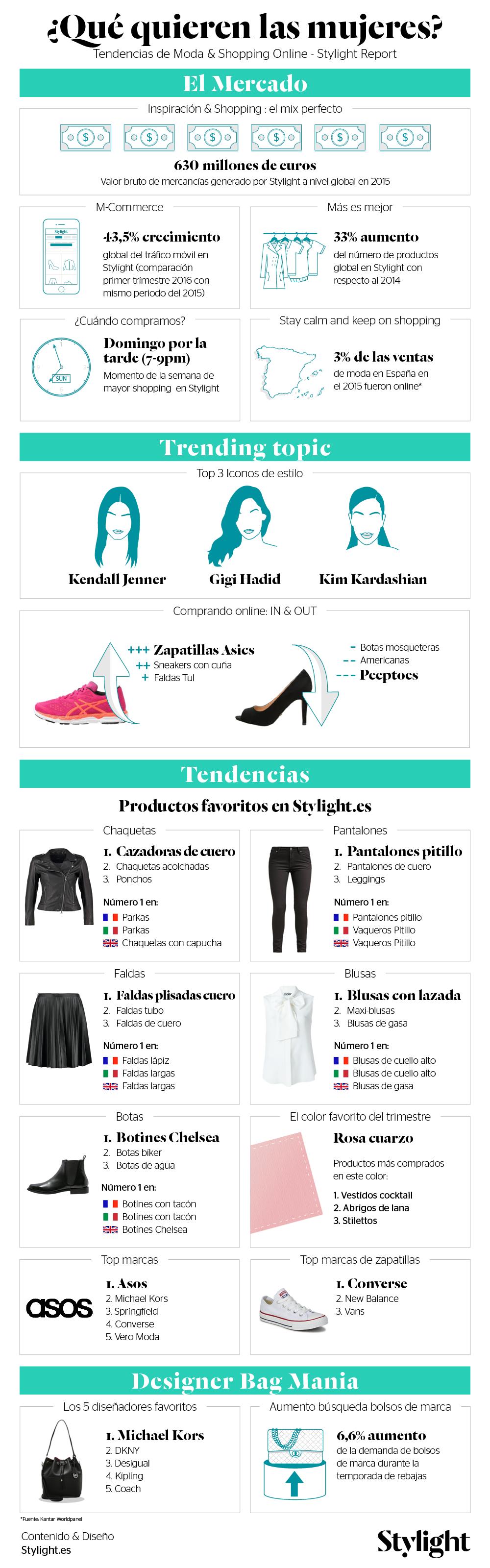 Stylight-Fashion-Report-Qué-quieren-las-mujeres-Infografía
