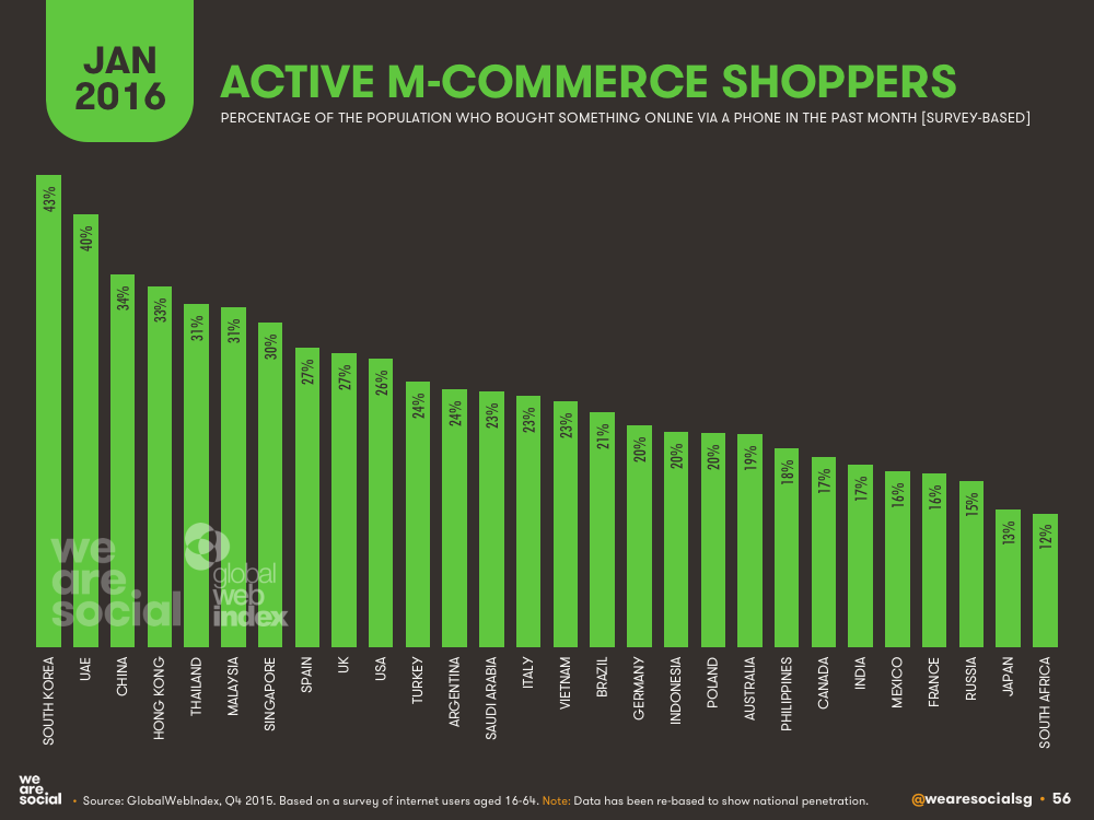 active M-commerce shoppers