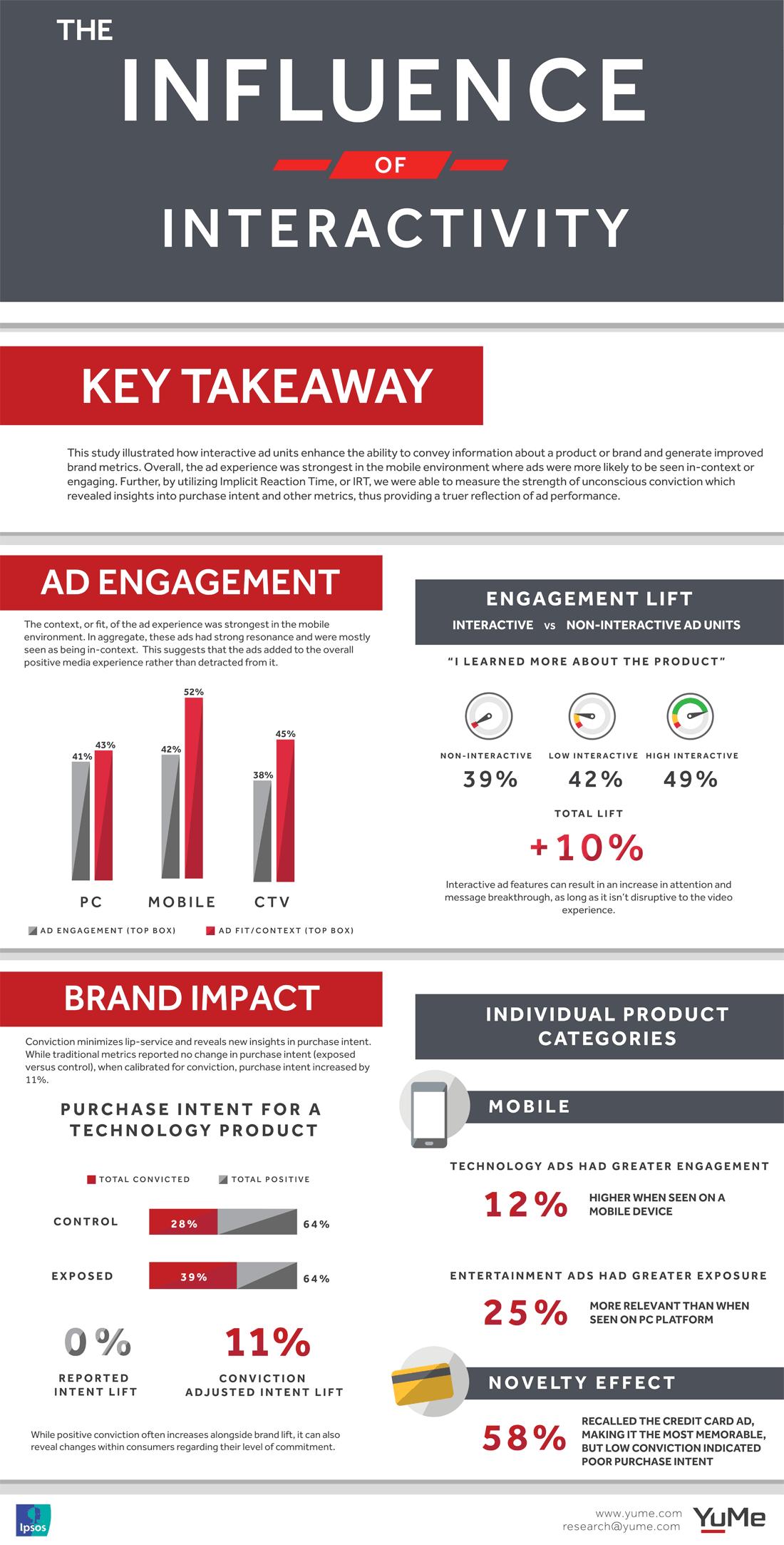 anuncios interactivos