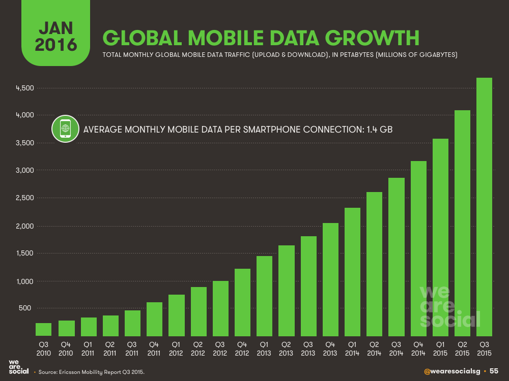 global mobile data crecimiento